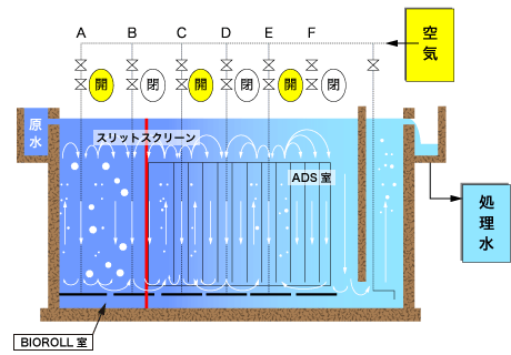 Bioroll-AD(接触酸化コンビネーションシステム)