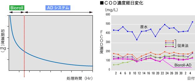 Bioroll-AD(接触酸化コンビネーションシステム)COD濃度経日変化